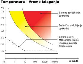Temperatura izlaganja