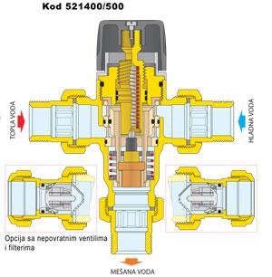 Kontrukcija mesnog ventila caleffi serija 521