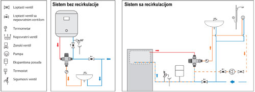 Sema instalacije sa i bez recirkulacije