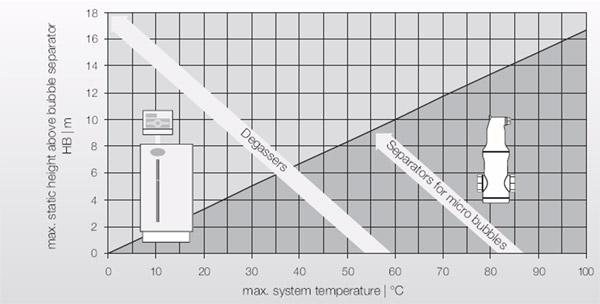 Pritisni degazatori ili separatori mikro mehurića