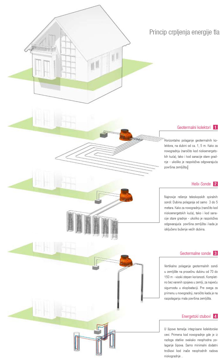 Principi rada toplotne pumpe