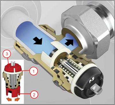 Šema termostatskog ventila sa predregulacijom