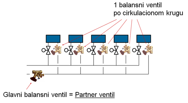 Balansni ventili prikaz jednog modula