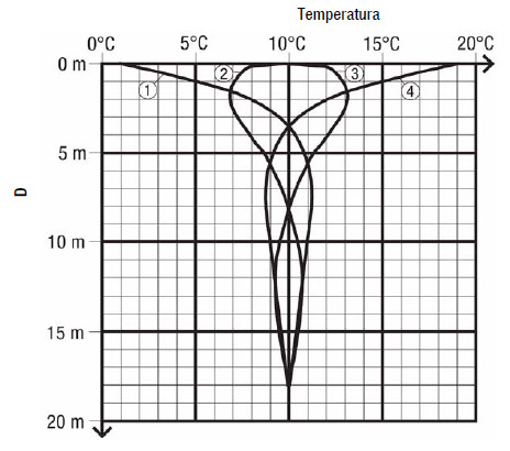 Nivo temperature na različitim dubinama