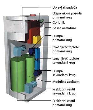 Dvomodularni sistem
