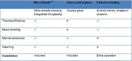 Tabela microshade