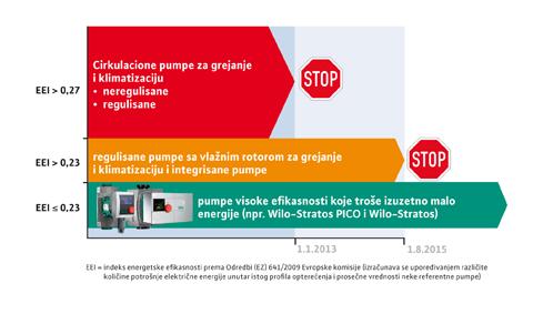 Regulisane Pumpe  Direktiva EU - WILO