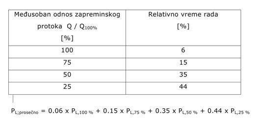 Izracunavanje energetske efikasnosti pumpe Wilo - tabela