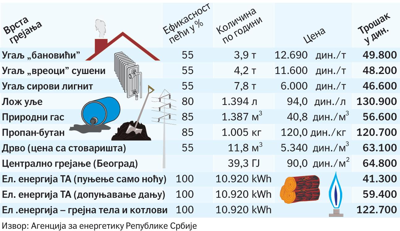 Cene grejanje u Srbiji - Toplane i ugalj