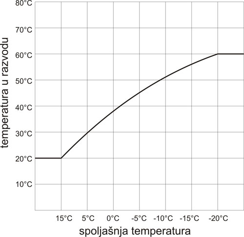 Kompenzacija prema spoljasnjoj temperaturi