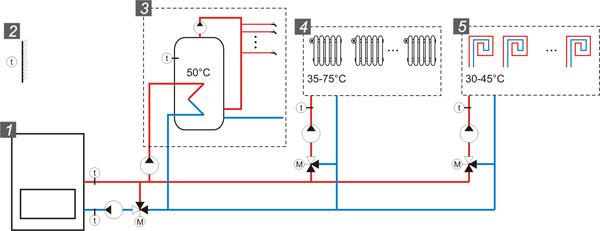 Sistem regulisanja grejanja