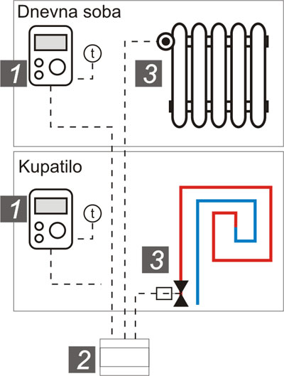 Regulisanje temperature u prostoriji