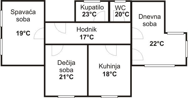 Zeljene temperature u prostorijama