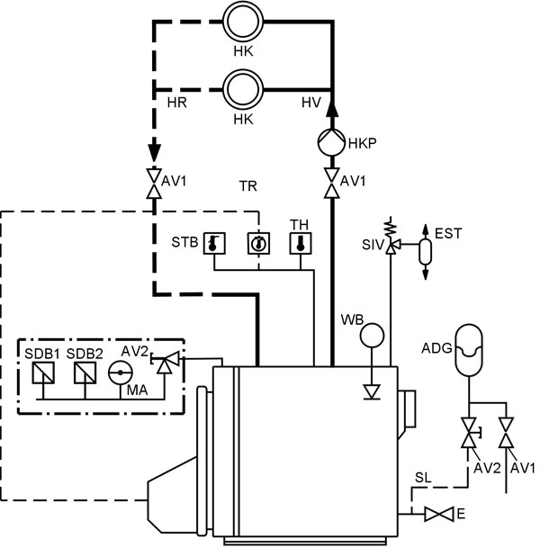 Sigurnosna oprema kotla prema EN12828