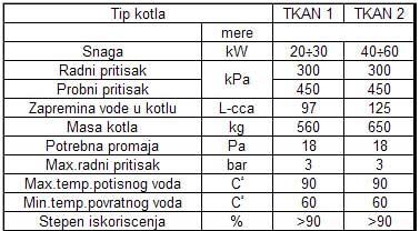 Tabela karakteristika kotla TKAN
