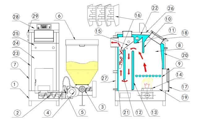 Tehnički opis kotla na pelet TKAN - Radijator inženjering