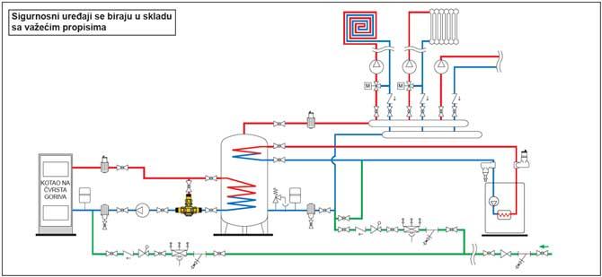 Antikondenzacioni ventil - aplikativna šema