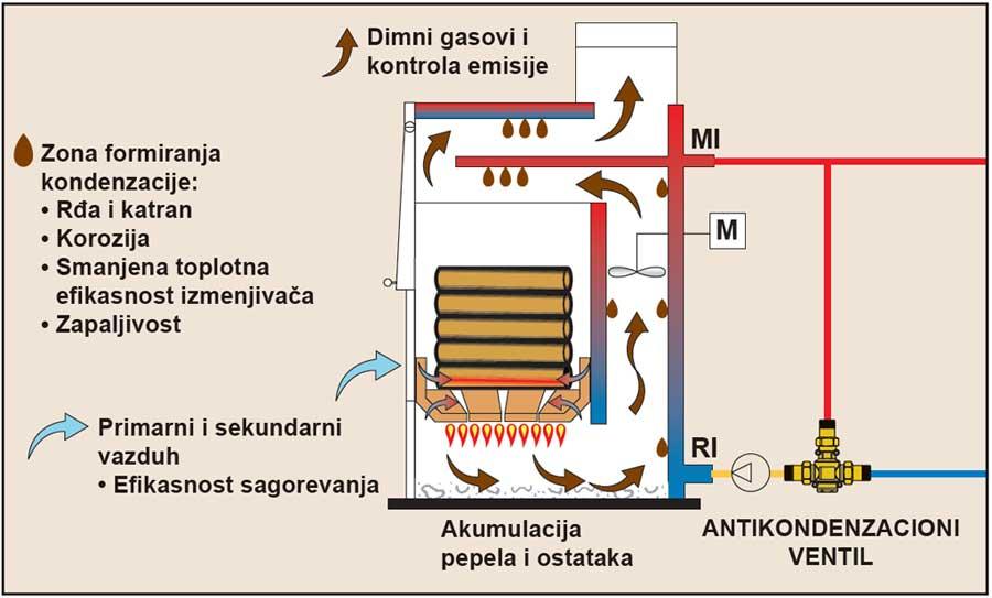 Резултат слика за kondenzacioni kotlovi na cvrsto gorivo