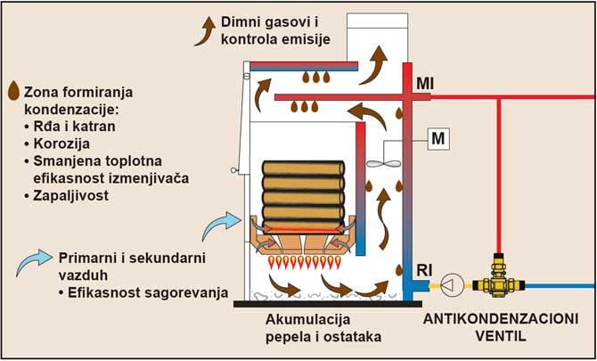 Kotao sa antikondenzacionim ventilom