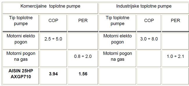 Prikaz ostvarivih COP i PER za različite tipove toplotnih pumpi