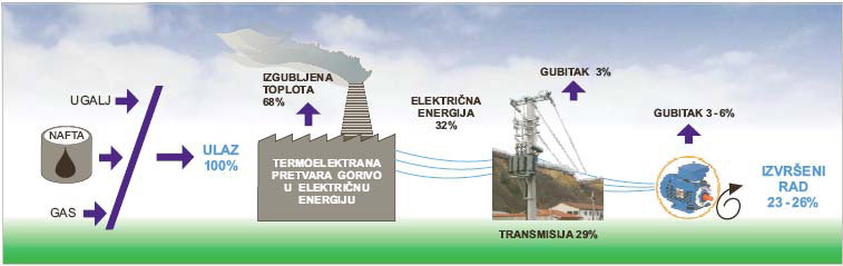Prikaz transformacije i prenosa energije od primarnog energenta do krajnjeg korisnika