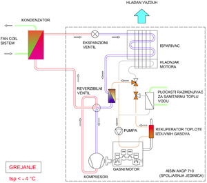 Gasna toplotna pumpa – šematski prikaz režima grejanja za tsp≤ -4°C