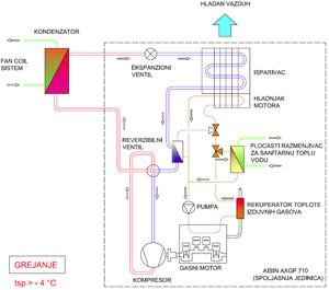 Gasna toplotna pumpa – šematski prikaz režima grejanja za tsp>-4°C