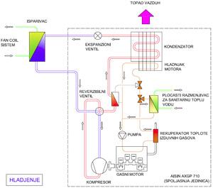 Gasna toplotna pumpa – šematski prikaz režima hlađenja