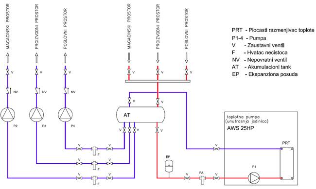 Razvod vode između toplotne pumpe i fan-coil aparata