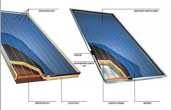 Solarni kolektori - HOVAL