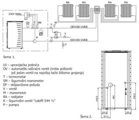 Shema grejanja - Thermo Pellet