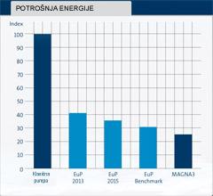 Dijagram potrošnje energije prema ErP