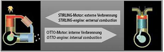 Motor - generator struje