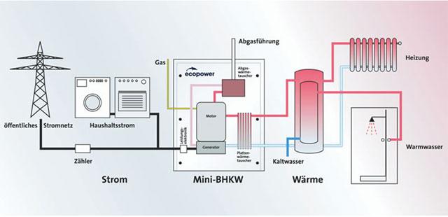 Proizvodnja struje
