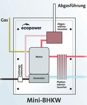 Sema proizvodnje elektricne energije