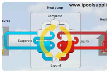 Kako radi toplotna pumpa