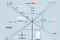 Osnovni parametri dimenzionisanja solarnih sistema  - Solarna priprema potrošne tople vode (Vaillant)