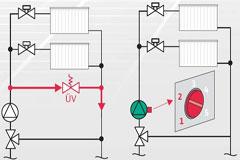 Pumpe promenljivog protoka i balansni ventili