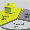 Evropski standardi za energetsku efikasnost zgrada - EN 15232